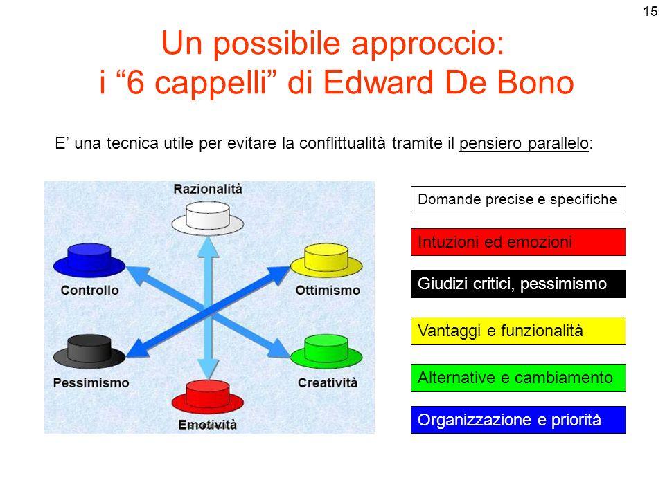 Un possibile approccio: i 6 cappelli di Edward De Bono