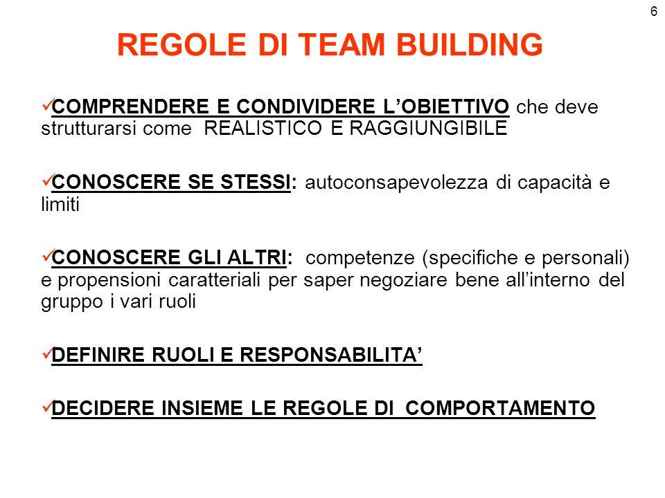 REGOLE DI TEAM BUILDING
