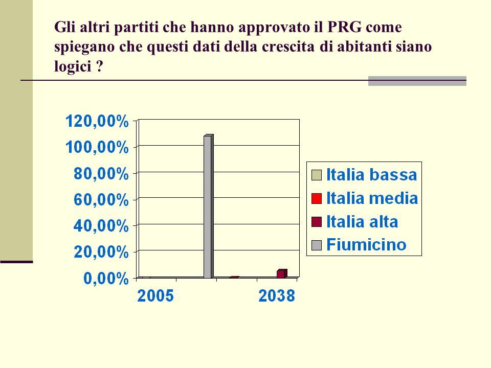Gli altri partiti che hanno approvato il PRG come spiegano che questi dati della crescita di abitanti siano logici