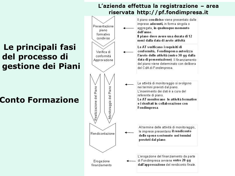 Le principali fasi del processo di gestione dei Piani