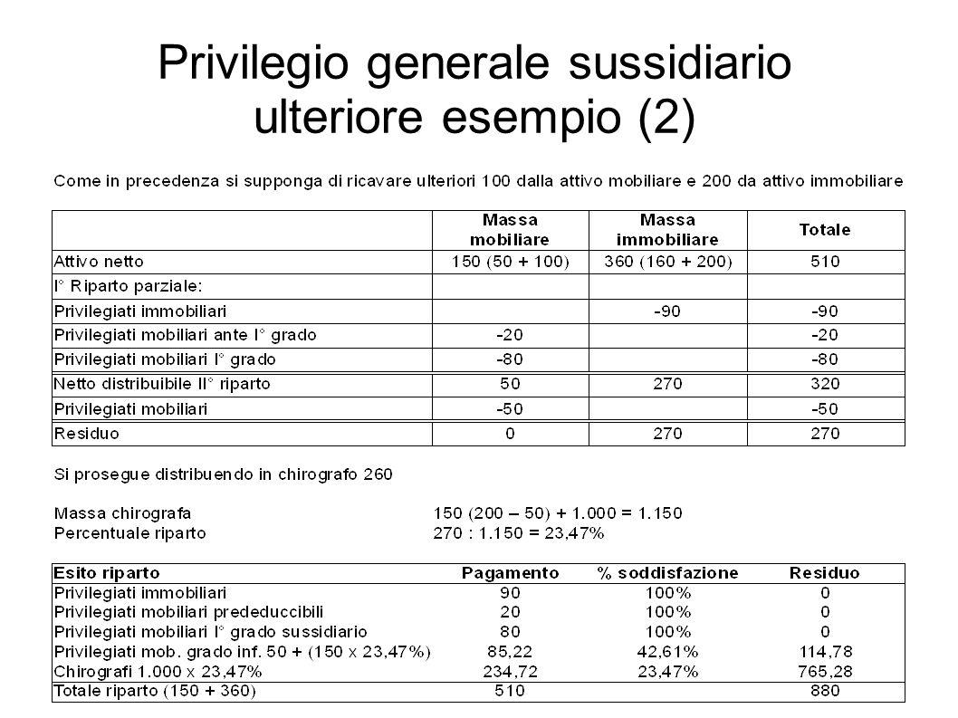 Privilegio generale sussidiario