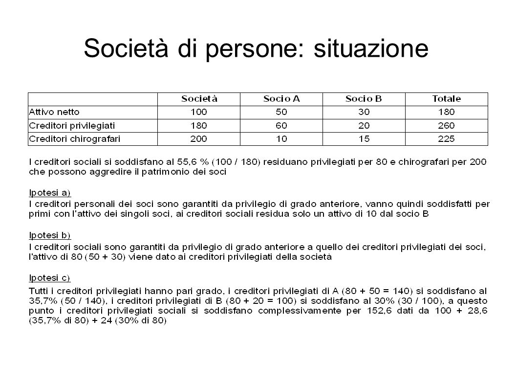 Società di persone: situazione