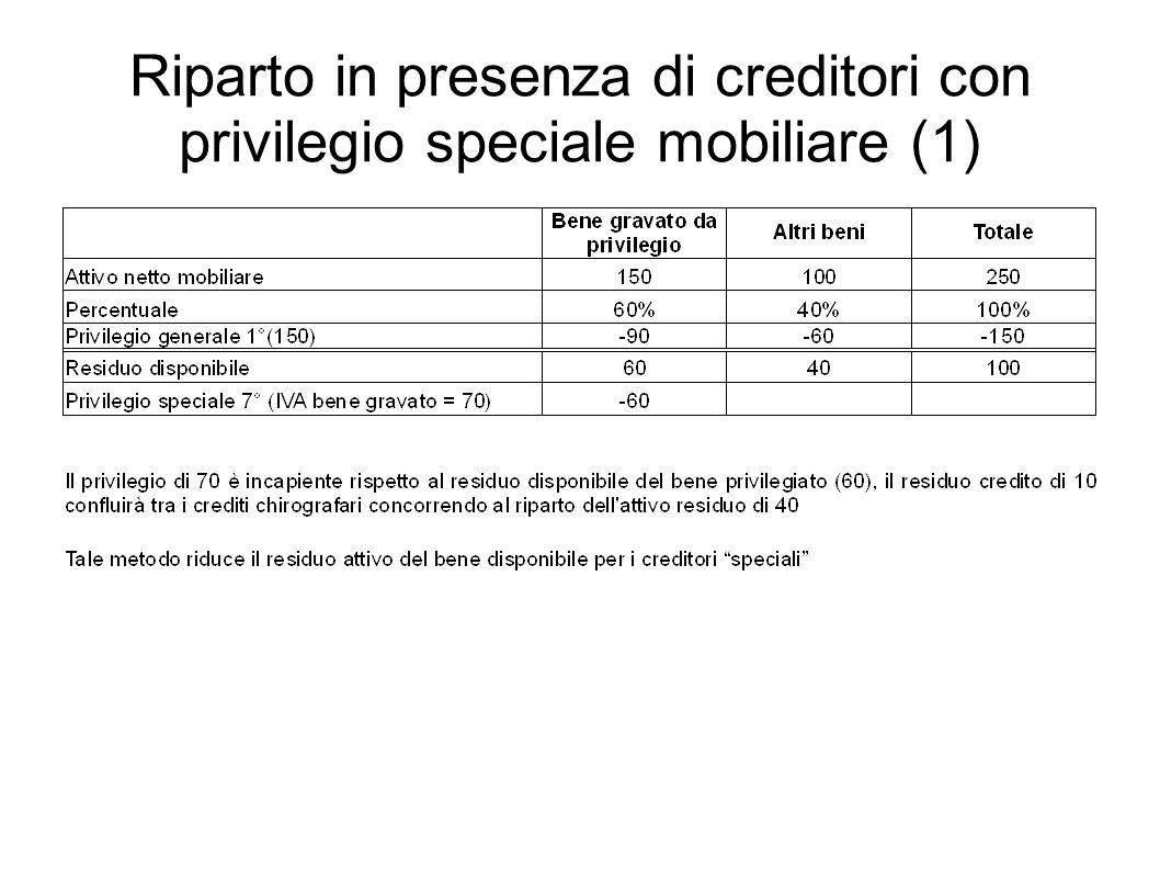 Riparto in presenza di creditori con privilegio speciale mobiliare (1)
