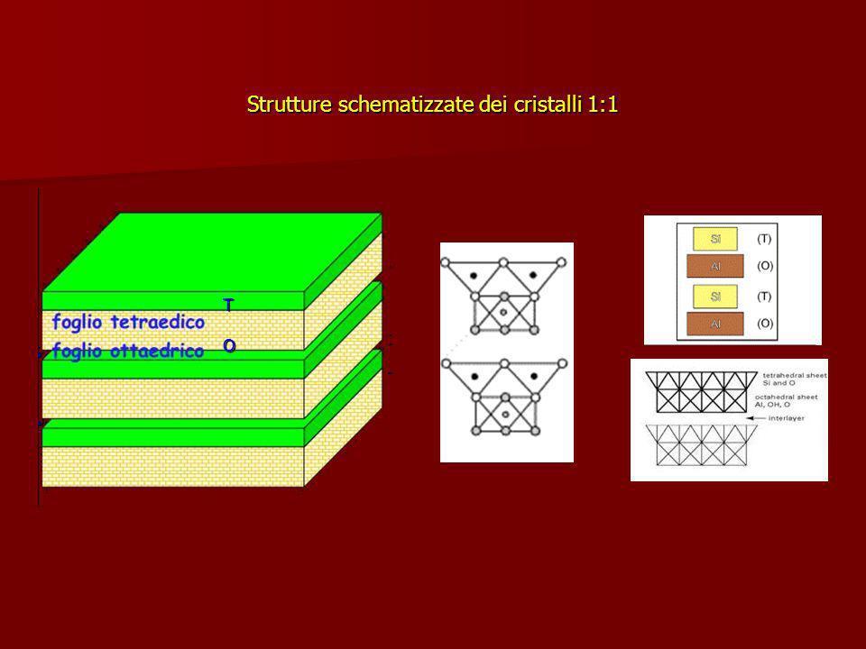 Strutture schematizzate dei cristalli 1:1