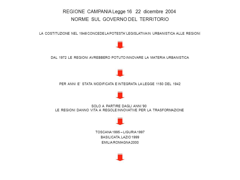REGIONE CAMPANIA Legge 16 22 dicembre 2004 NORME SUL GOVERNO DEL TERRITORIO