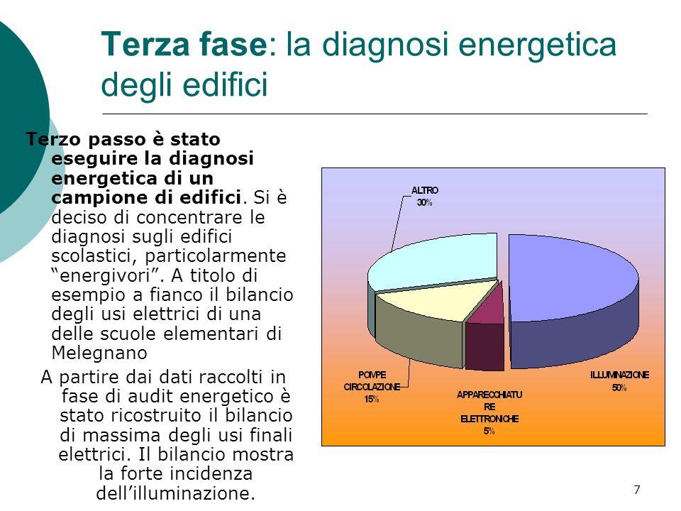 Terza fase: la diagnosi energetica degli edifici