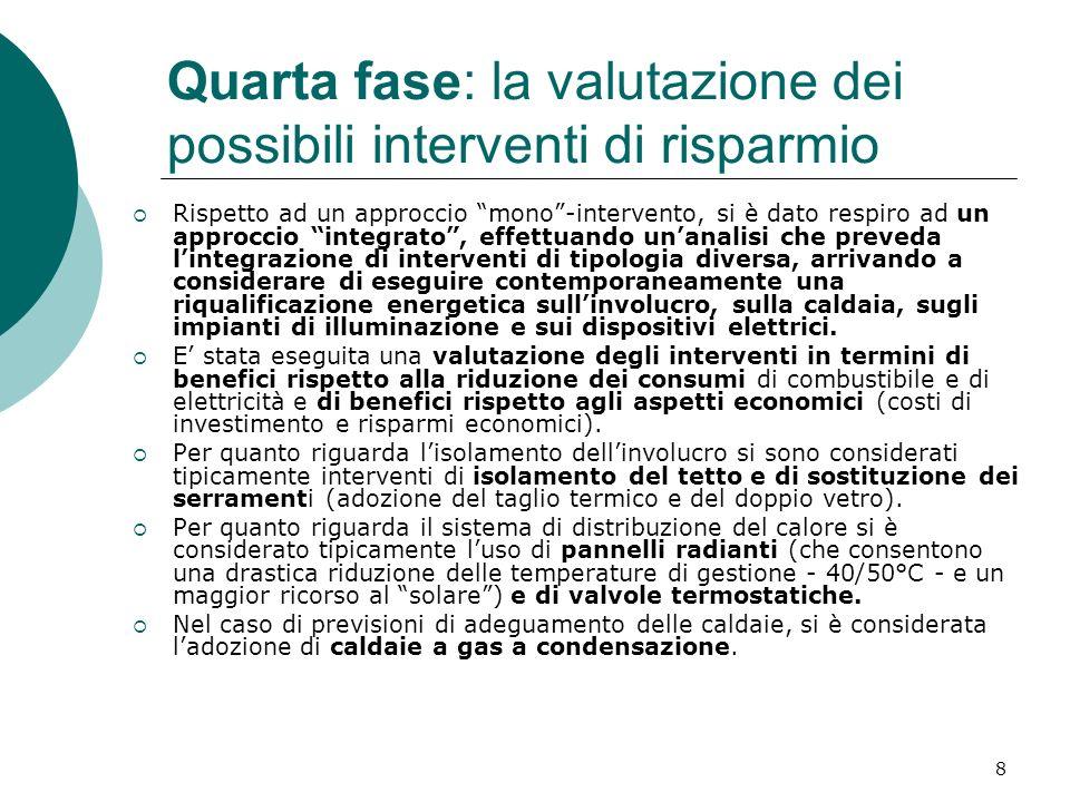 Quarta fase: la valutazione dei possibili interventi di risparmio