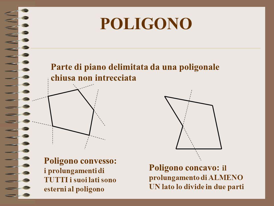 POLIGONO Parte di piano delimitata da una poligonale chiusa non intrecciata.