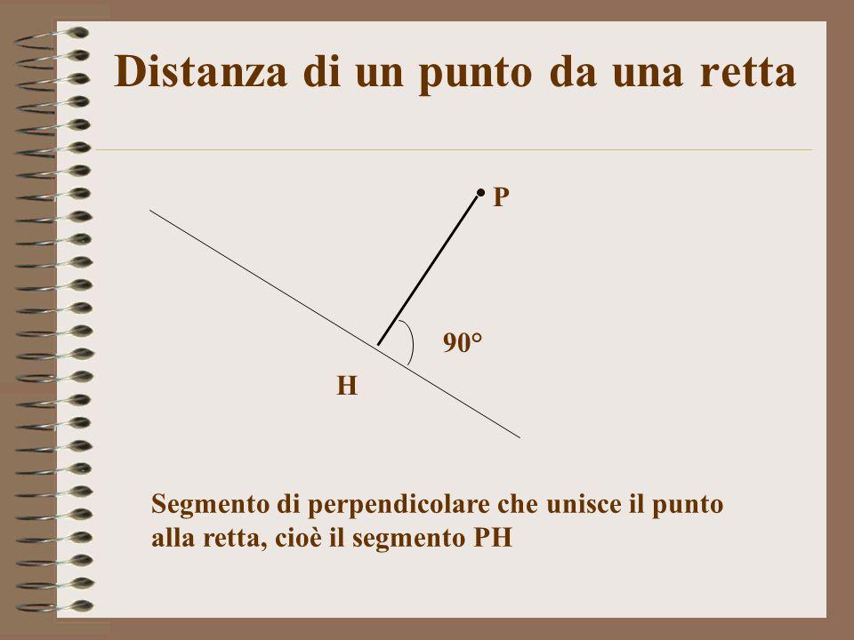 Distanza di un punto da una retta
