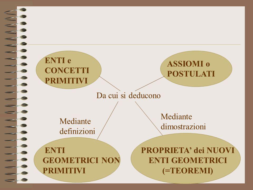 PROPRIETA' dei NUOVI ENTI GEOMETRICI (=TEOREMI)