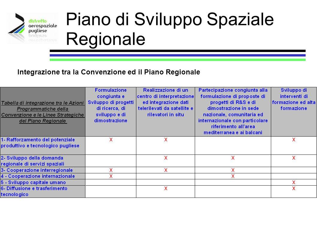 Piano di Sviluppo Spaziale Regionale
