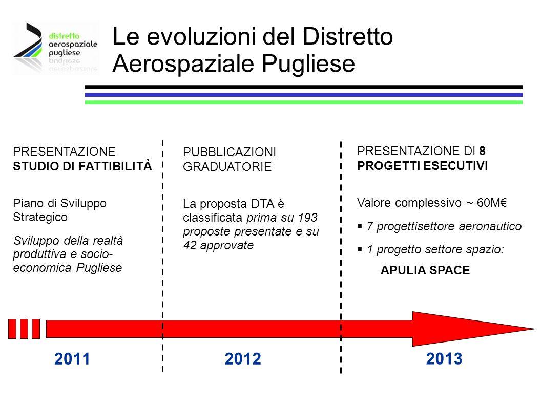 Le evoluzioni del Distretto Aerospaziale Pugliese