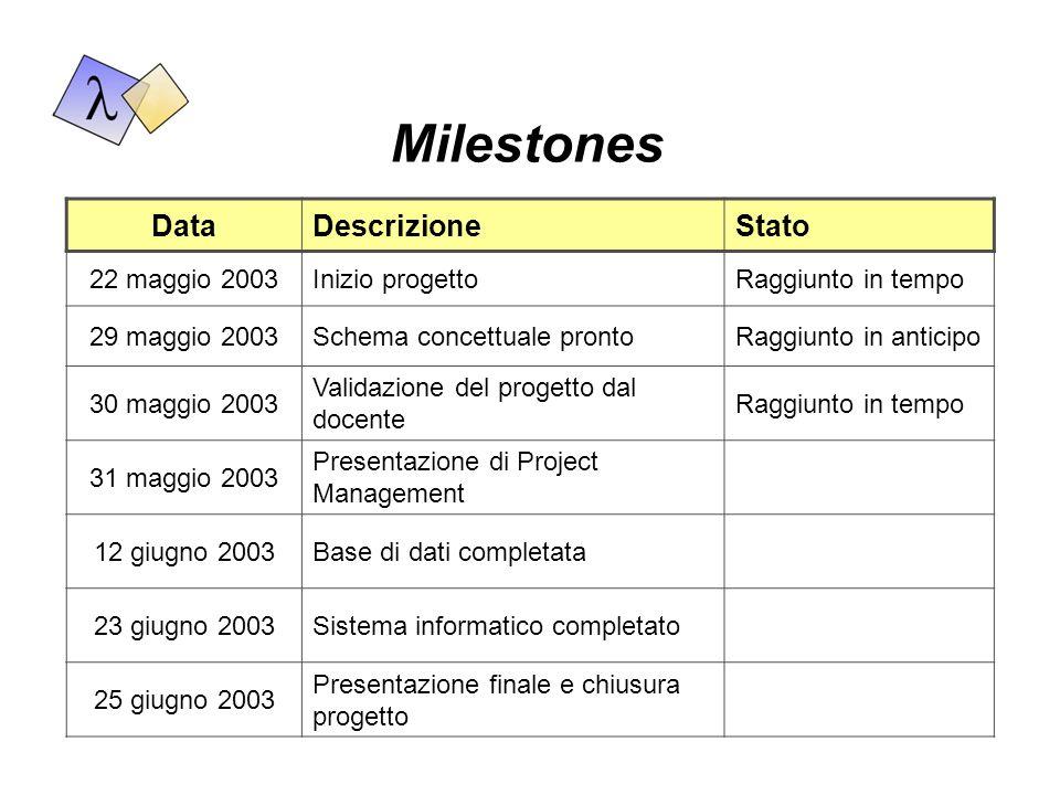 Milestones Data Descrizione Stato 22 maggio 2003 Inizio progetto