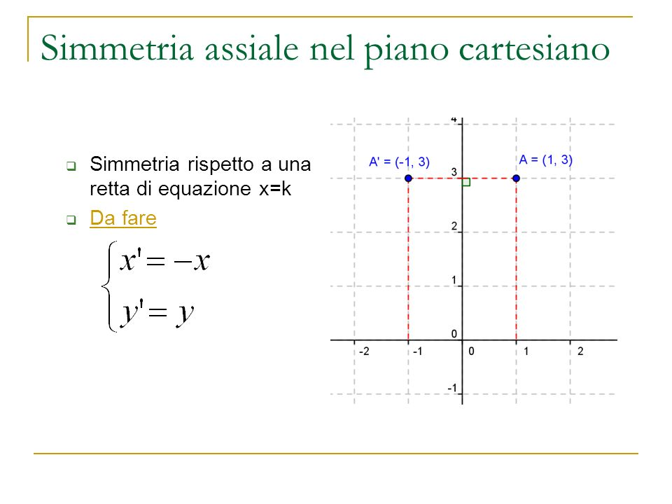 Simmetria assiale nel piano cartesiano
