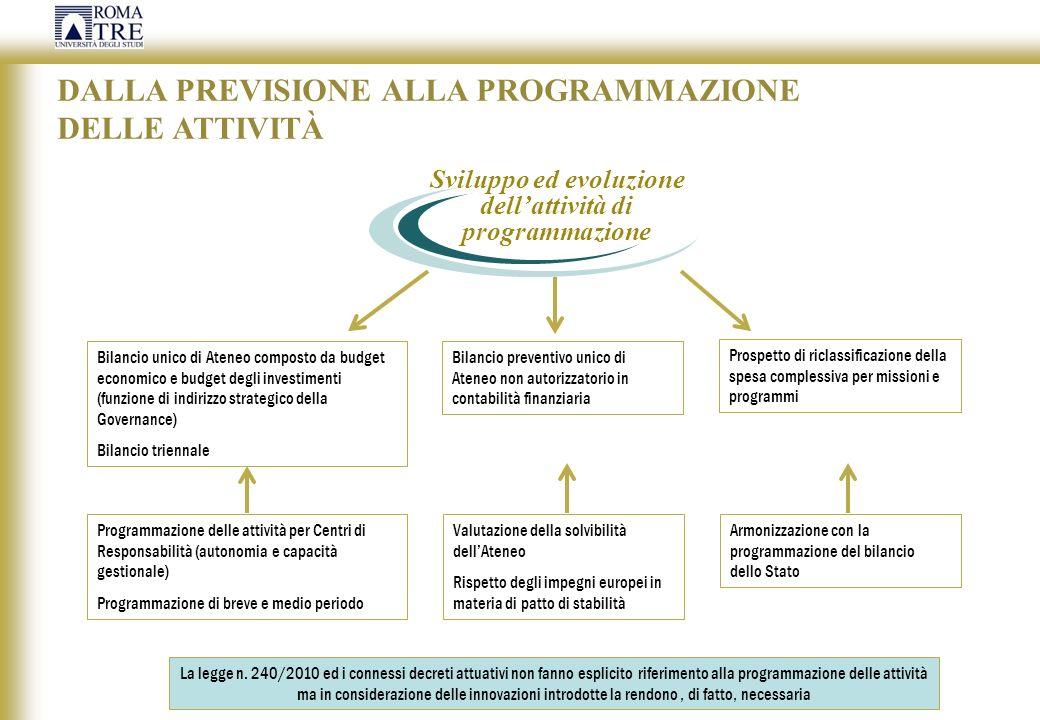 Sviluppo ed evoluzione dell'attività di programmazione