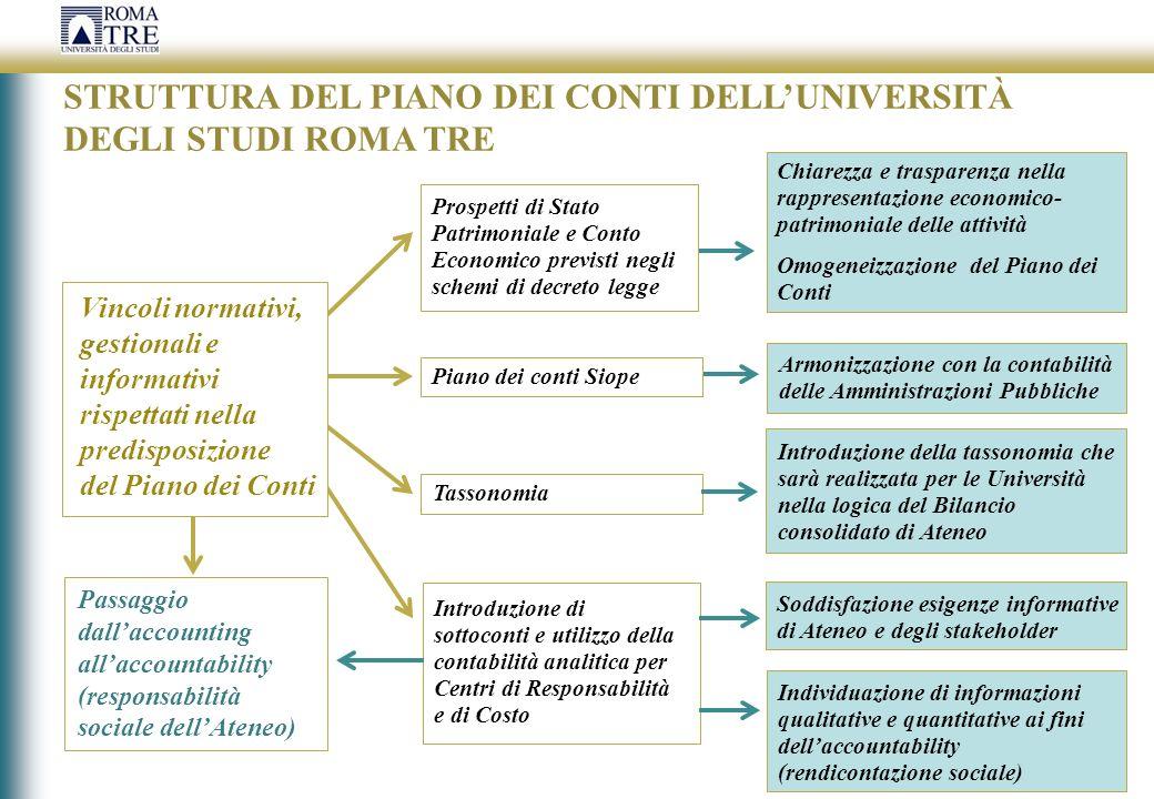 STRUTTURA DEL PIANO DEI CONTI DELL'UNIVERSITÀ DEGLI STUDI ROMA TRE