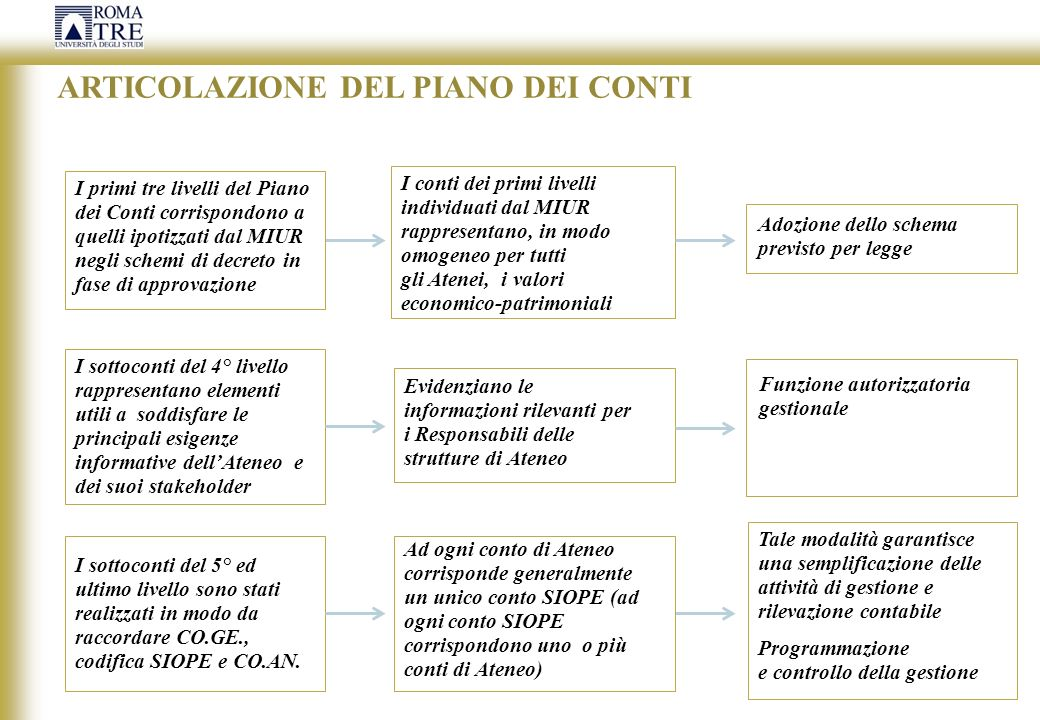 ARTICOLAZIONE DEL PIANO DEI CONTI