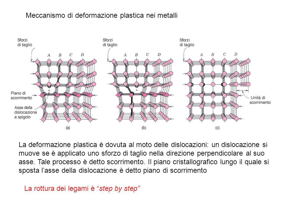Meccanismo di deformazione plastica nei metalli