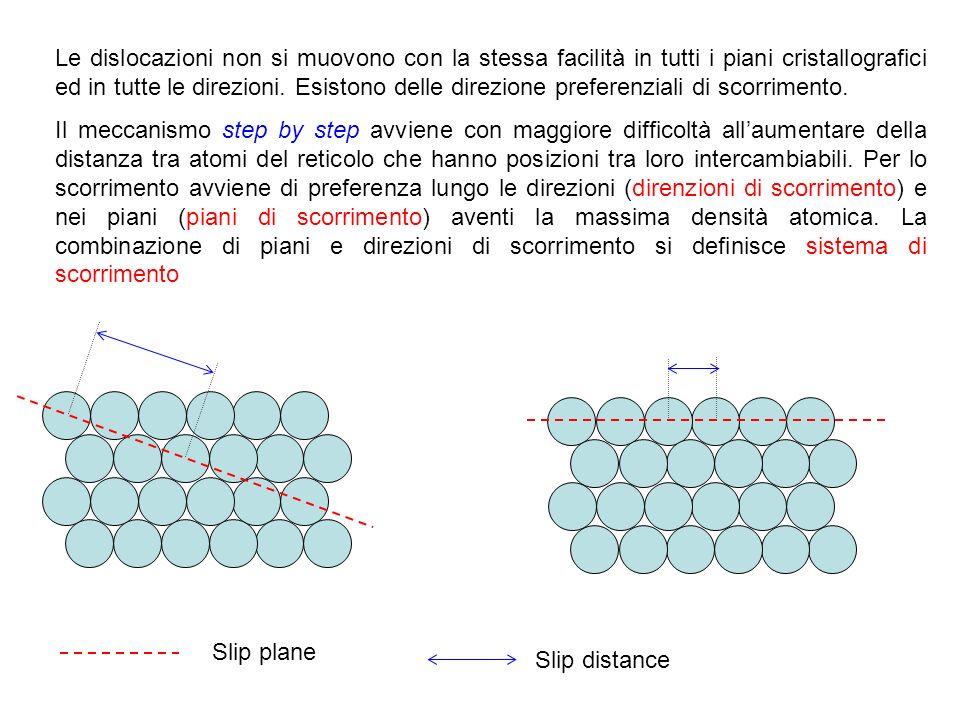 Le dislocazioni non si muovono con la stessa facilità in tutti i piani cristallografici ed in tutte le direzioni. Esistono delle direzione preferenziali di scorrimento.