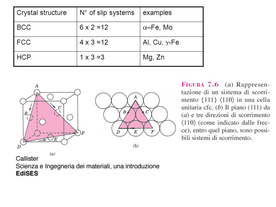 Crystal structure N° of slip systems. examples. BCC. 6 x 2 =12. a–Fe, Mo. FCC. 4 x 3 =12. Al, Cu, g-Fe.