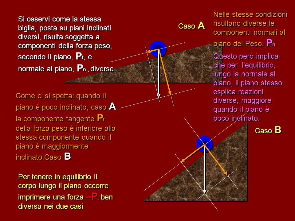 Nelle stesse condizioni risultano diverse le componenti normali al piano del Peso. Pn