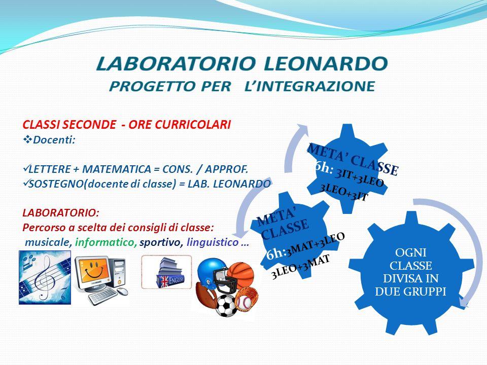 LABORATORIO LEONARDO PROGETTO PER L'INTEGRAZIONE