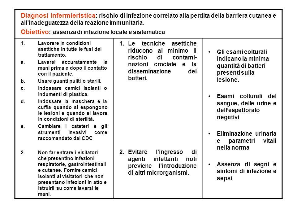 Obiettivo: assenza di infezione locale e sistematica