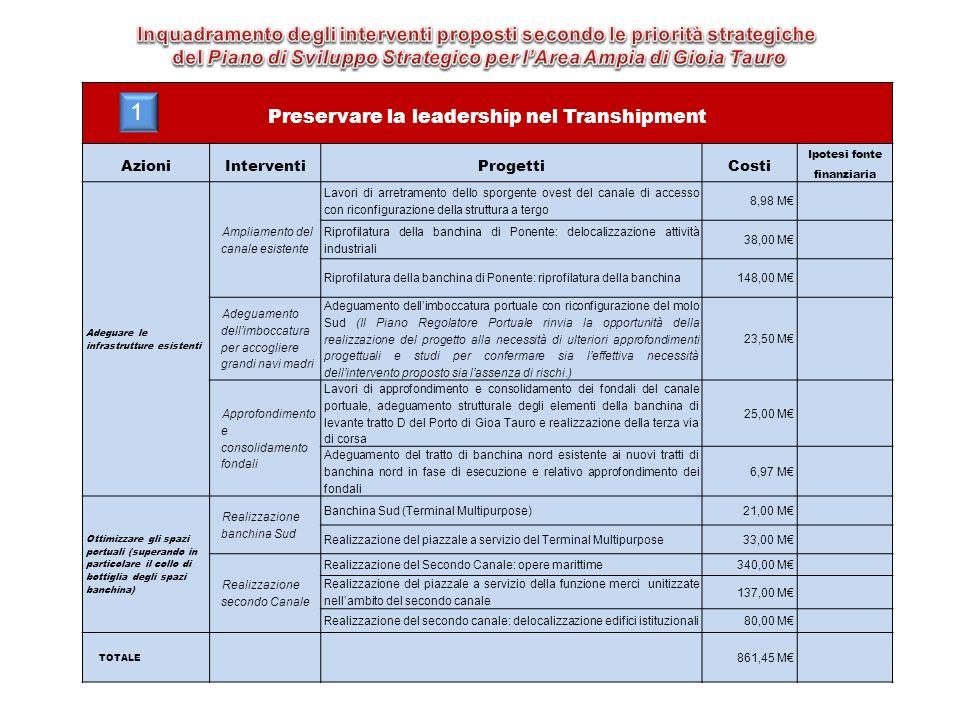 Inquadramento degli interventi proposti secondo le priorità strategiche