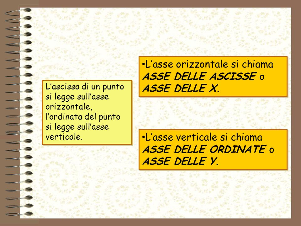 L'asse orizzontale si chiama ASSE DELLE ASCISSE o ASSE DELLE X.