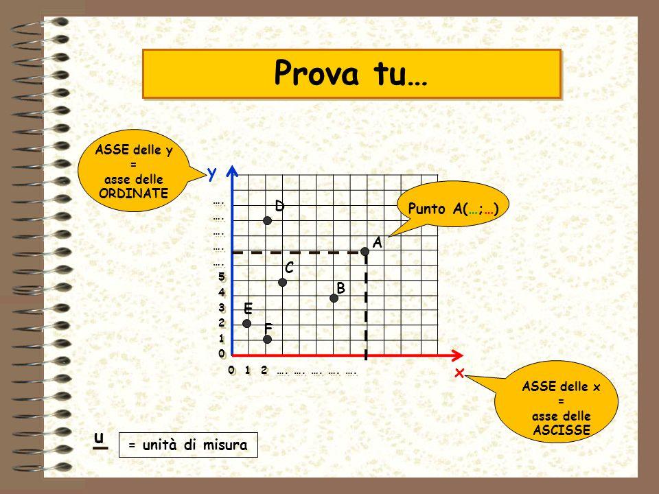 Prova tu… y x Punto A(…;…) D A C B E F ASSE delle y =