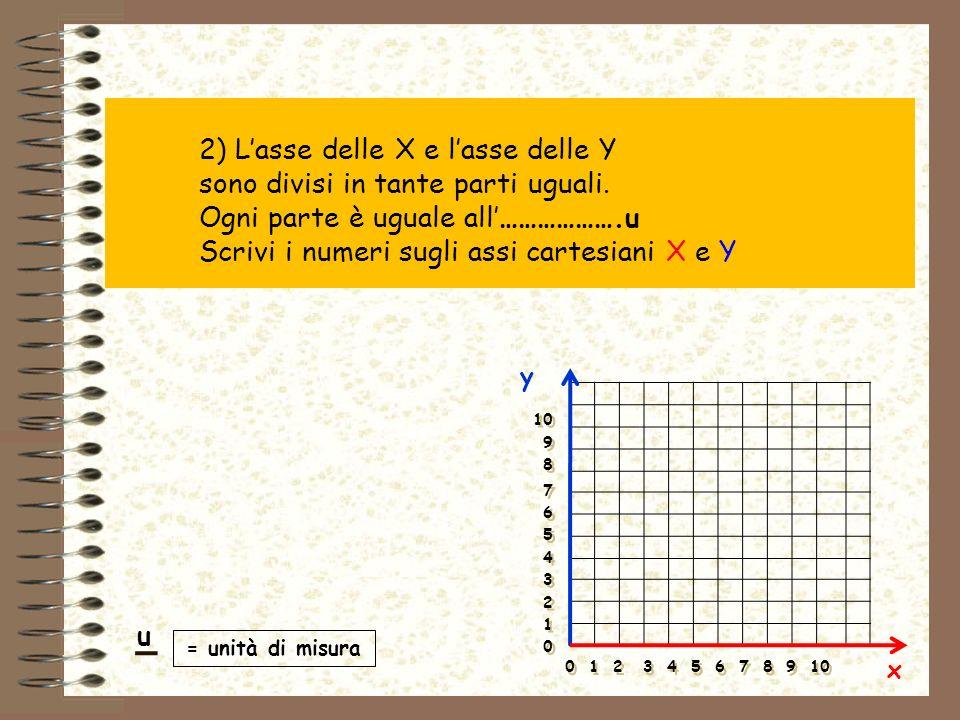 2) L'asse delle X e l'asse delle Y sono divisi in tante parti uguali.