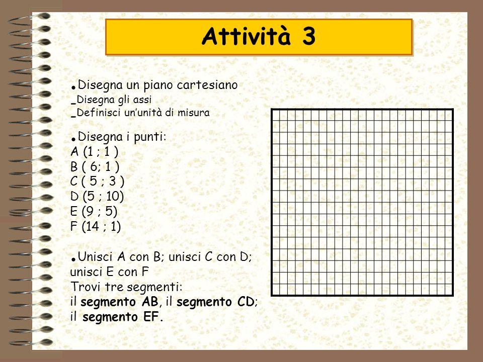 Attività 3 Disegna un piano cartesiano Disegna i punti: A (1 ; 1 )