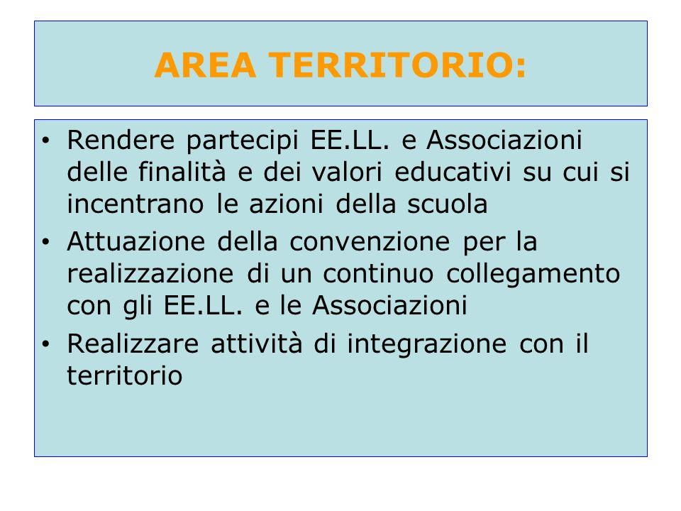 AREA TERRITORIO: Rendere partecipi EE.LL. e Associazioni delle finalità e dei valori educativi su cui si incentrano le azioni della scuola.