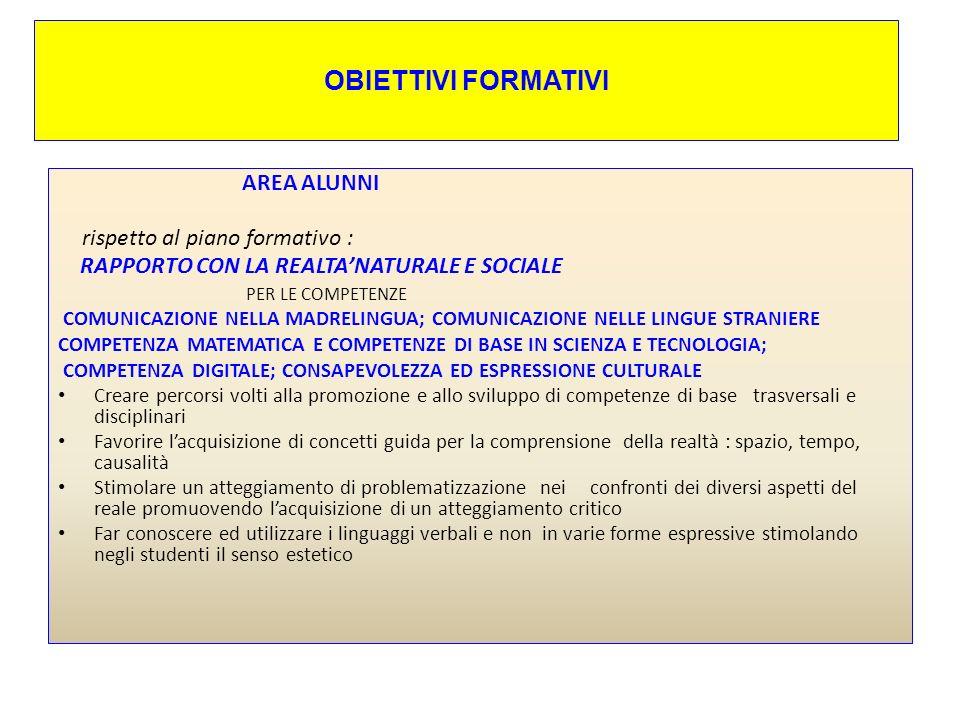 OBIETTIVI FORMATIVI AREA ALUNNI : OBIETTIVI FORMATIVI rispetto alle competenze chiave di cittadinanza.