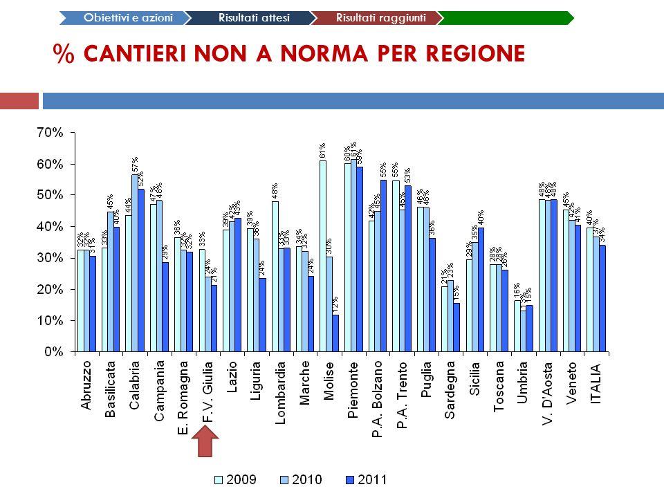 % CANTIERI NON A NORMA PER REGIONE