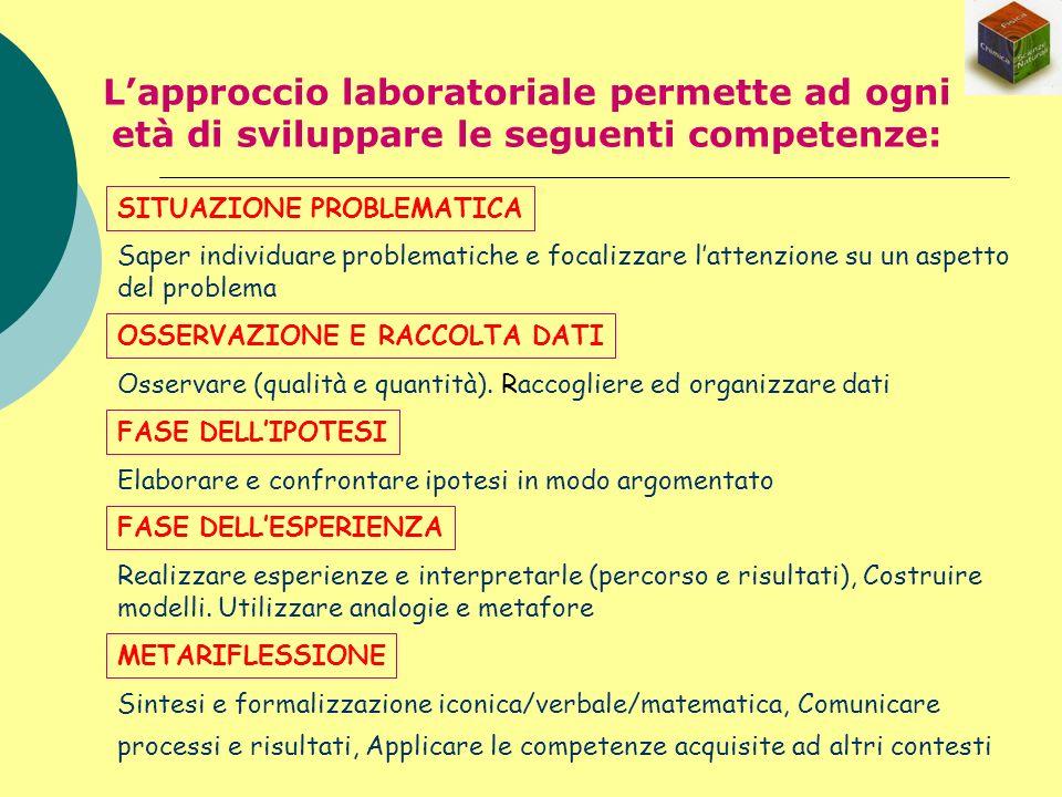 L'approccio laboratoriale permette ad ogni età di sviluppare le seguenti competenze: