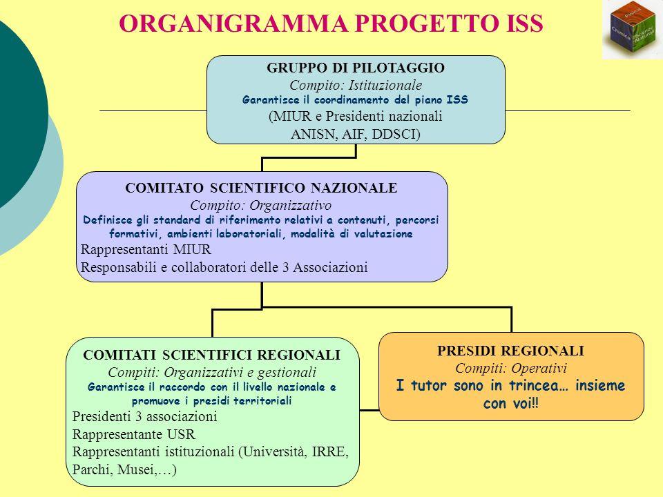 ORGANIGRAMMA PROGETTO ISS