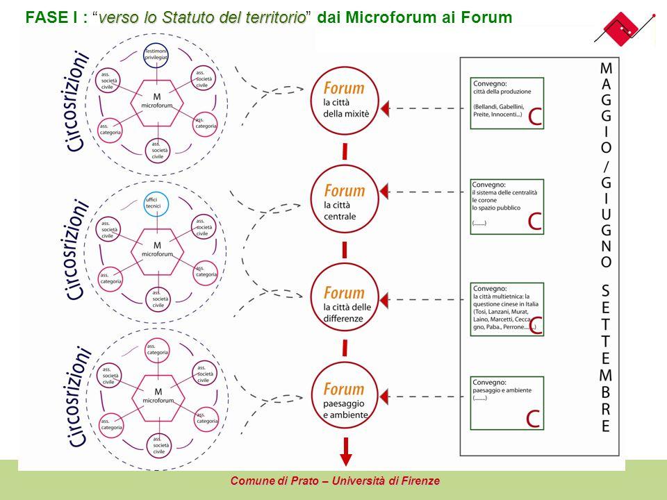 FASE I : verso lo Statuto del territorio dai Microforum ai Forum