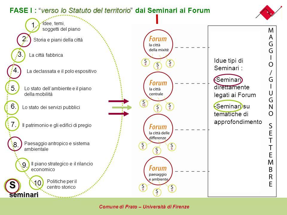 S FASE I : verso lo Statuto del territorio dai Seminari ai Forum 1.
