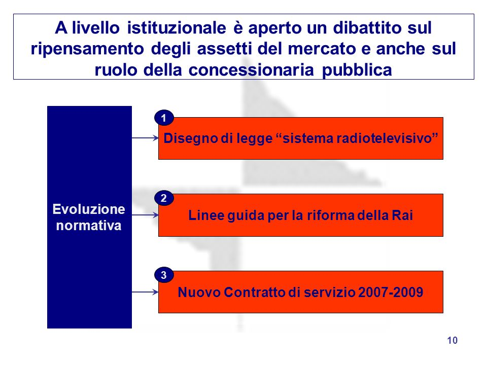 A livello istituzionale è aperto un dibattito sul ripensamento degli assetti del mercato e anche sul ruolo della concessionaria pubblica