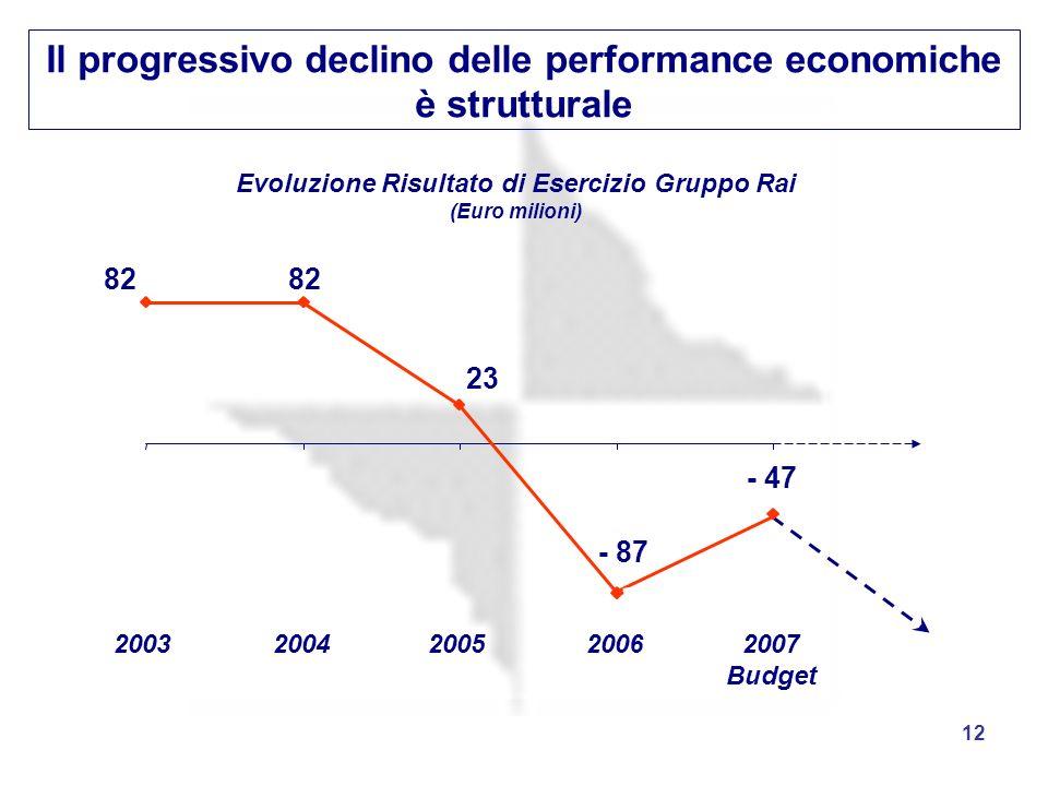 Il progressivo declino delle performance economiche è strutturale