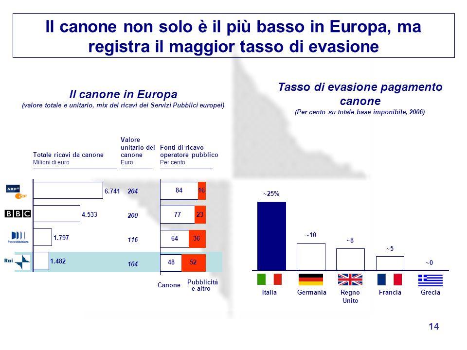 Il canone non solo è il più basso in Europa, ma registra il maggior tasso di evasione