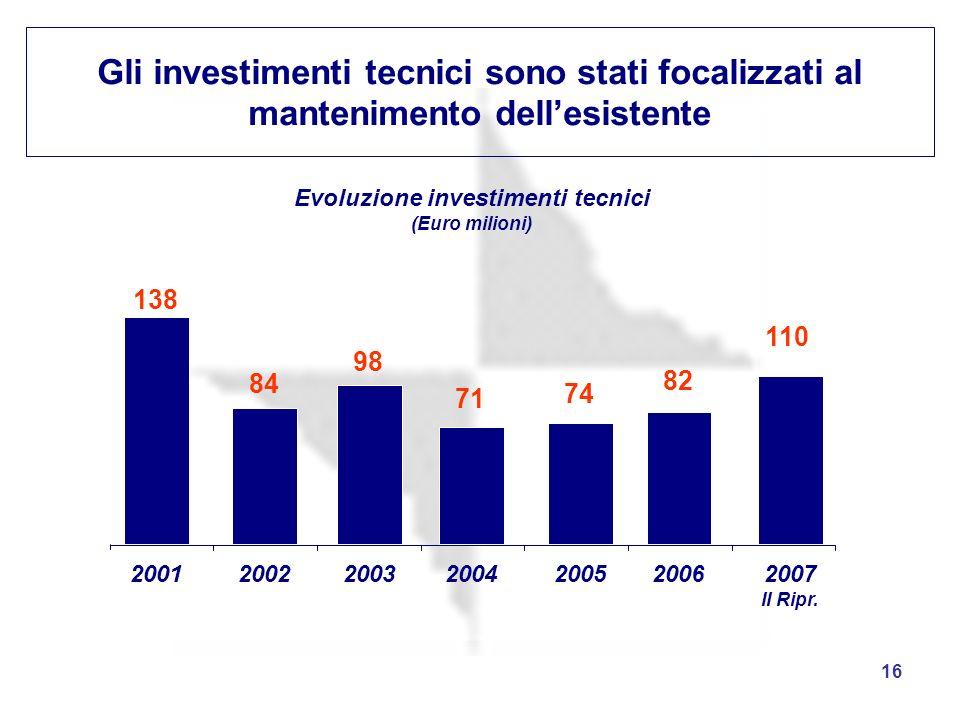 Evoluzione investimenti tecnici