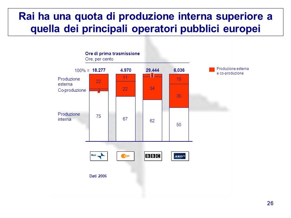 Rai ha una quota di produzione interna superiore a quella dei principali operatori pubblici europei