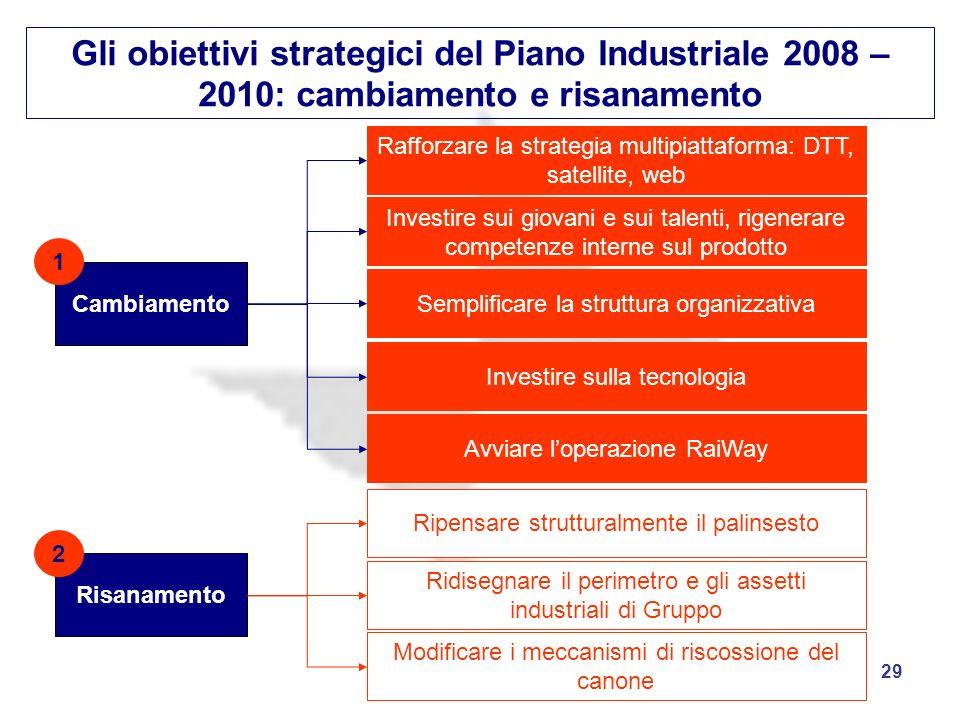Gli obiettivi strategici del Piano Industriale 2008 – 2010: cambiamento e risanamento