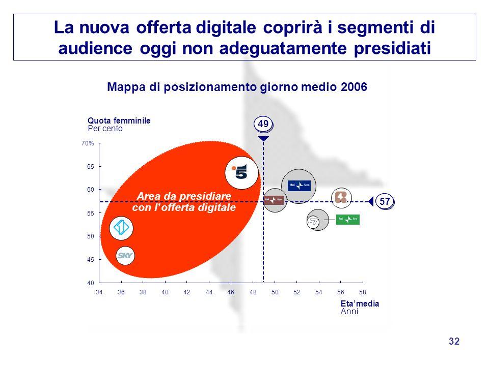 La nuova offerta digitale coprirà i segmenti di audience oggi non adeguatamente presidiati