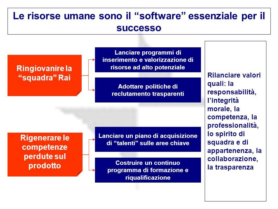 Le risorse umane sono il software essenziale per il successo