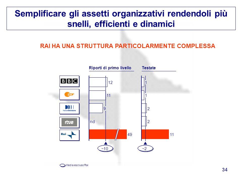 Semplificare gli assetti organizzativi rendendoli più snelli, efficienti e dinamici