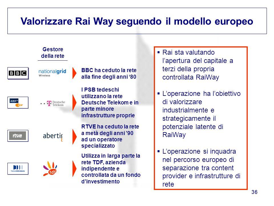 Valorizzare Rai Way seguendo il modello europeo