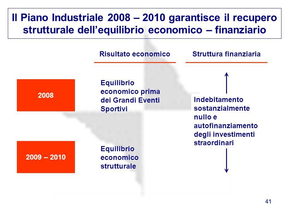 Il Piano Industriale 2008 – 2010 garantisce il recupero strutturale dell'equilibrio economico – finanziario